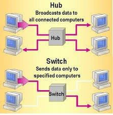 Hub Vs Switch in networking Hub vs Switch
