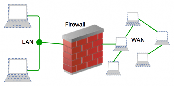 What is firewall in computer network definition फ़ायरवॉल क्या है
